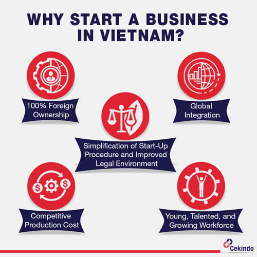 Infographic-Why-start-business-in-Vietnam