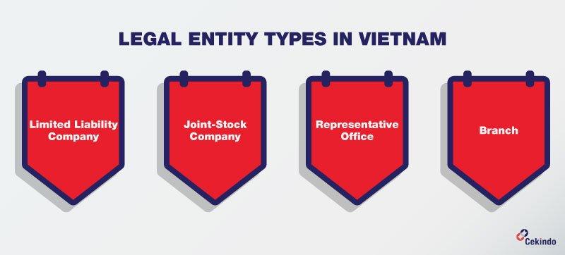 Legal Entity types in Vietnam