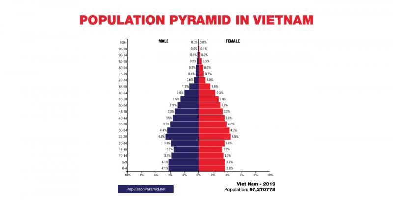 population of Vietnam