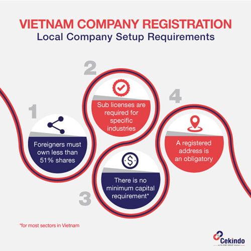 Infographic Vietnam Company Registration