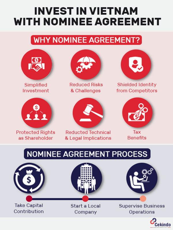 nominee agreement vietnam