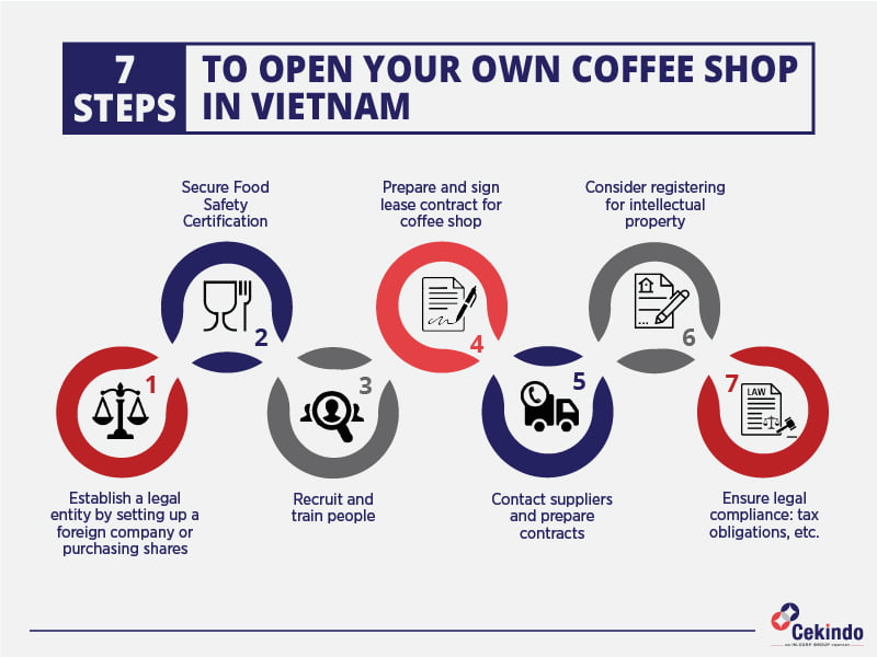 how to open a coffee shop in vietnam