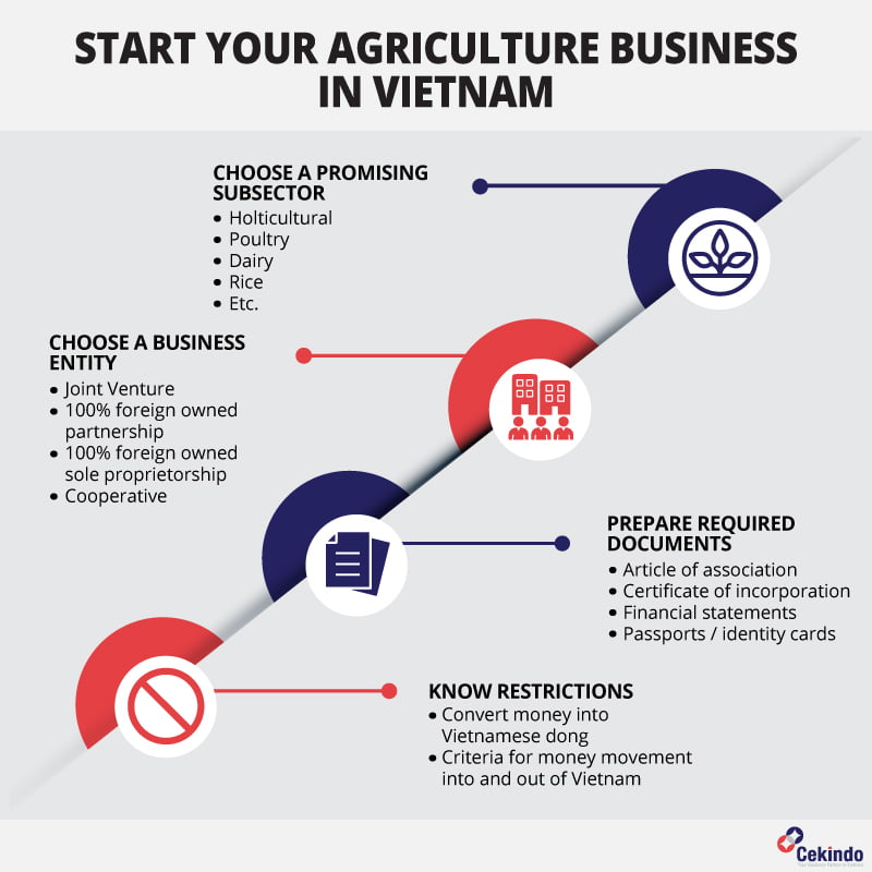 start an agriculture business in vietnam