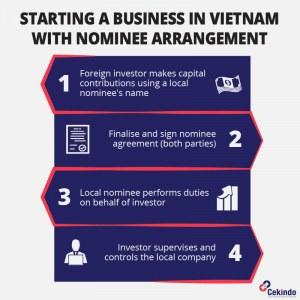 Infographic - Nominee in Vietnam