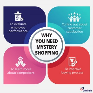 Inforgraphic - Mystery shopping for business in Vietnam