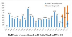 health food compliance china