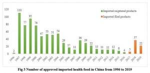health food compliance china
