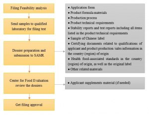 health food regulatory china