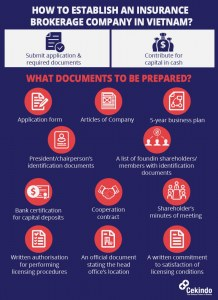 Infographic - How to Set up an Insurance Brokerage Company in Vietnam
