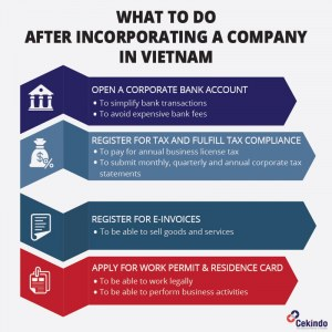 After Company Incorporation in Vietnam - infographic