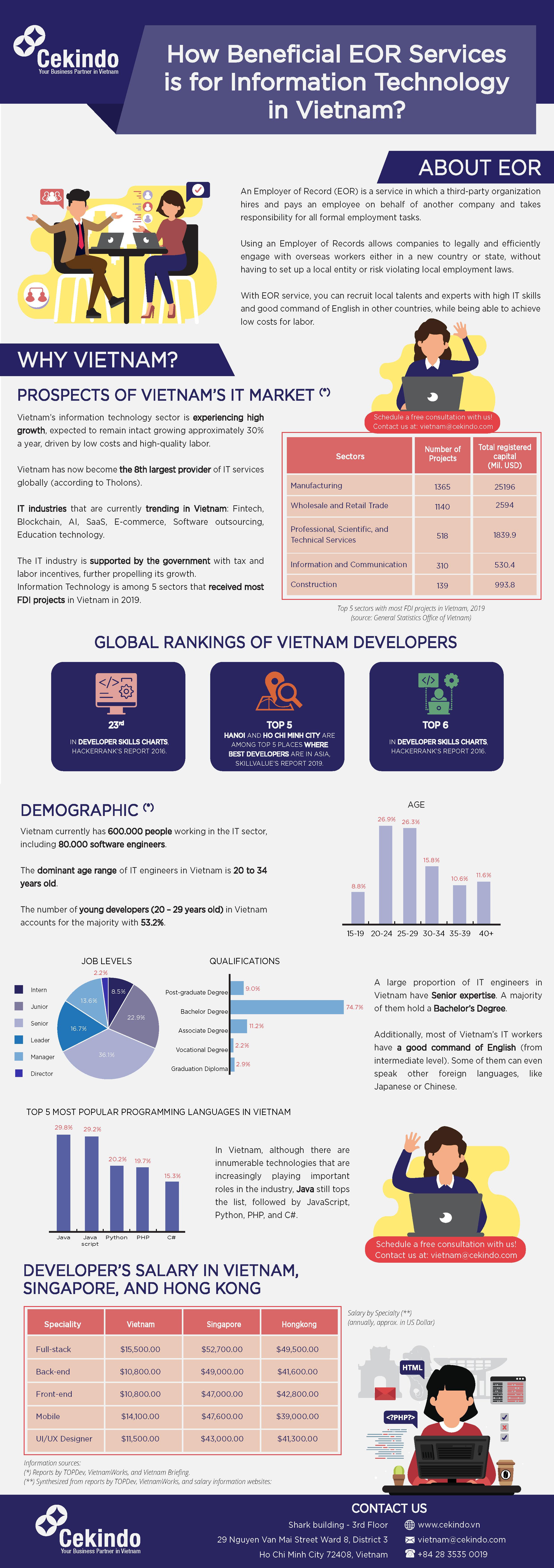 infographic EOR in Vietnam