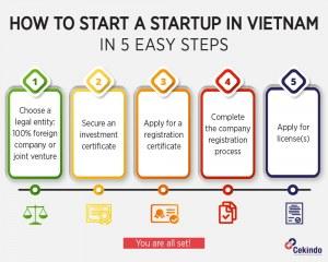 starting a startup in vietnam