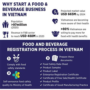 Food and Beverages Process in Vietnam