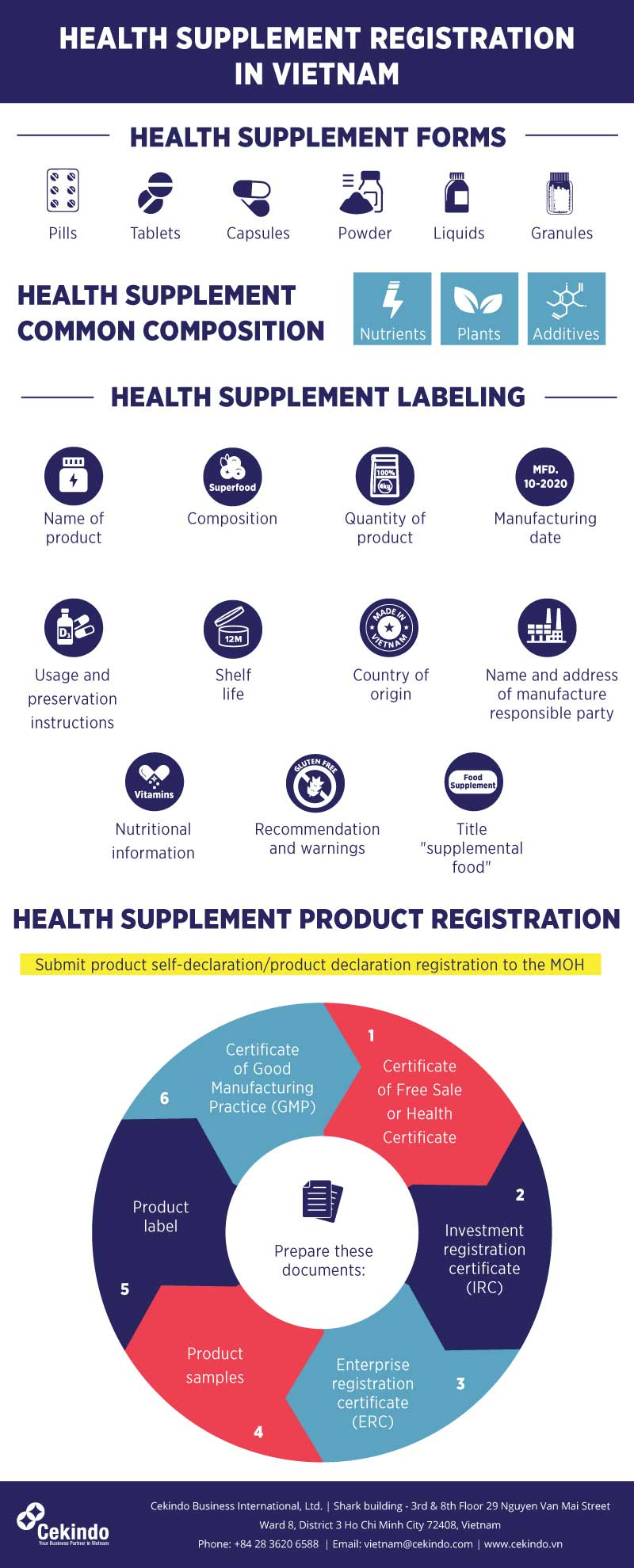 infographic - Healt Supplement Products Registration in Vietnam