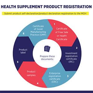 Registration-of-Health-Supplements-in-Vietnam
